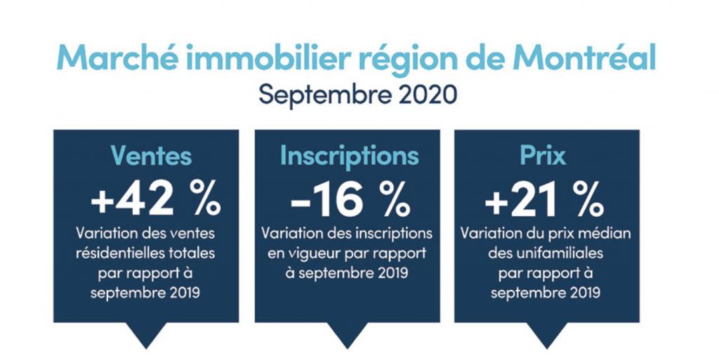 Résumé des statistiques immobilières de Montréal en septembre 2020 (nombre de ventes, nombre d'inscriptions en vigueur, prix médian)